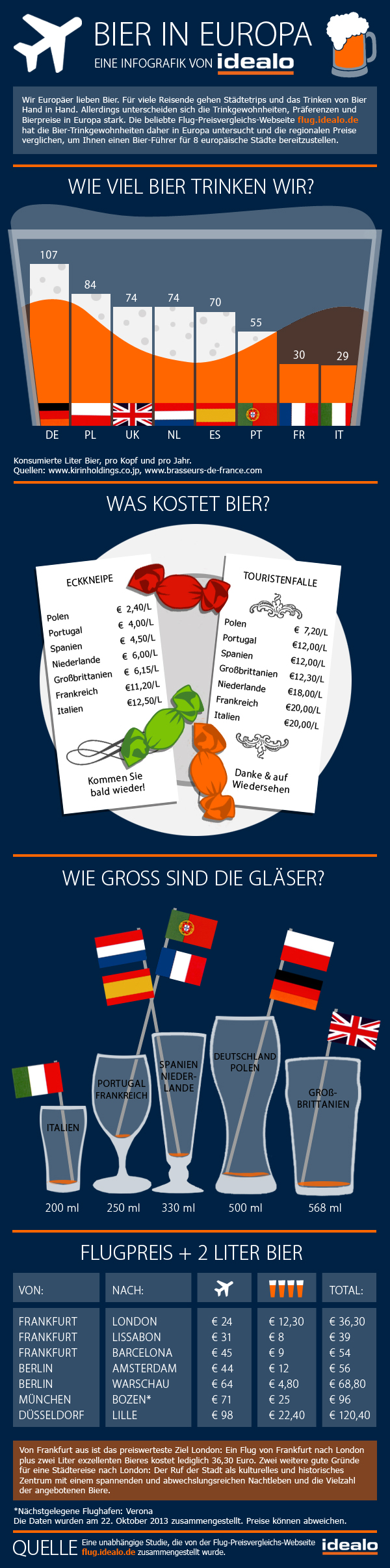 infografik-bier-de