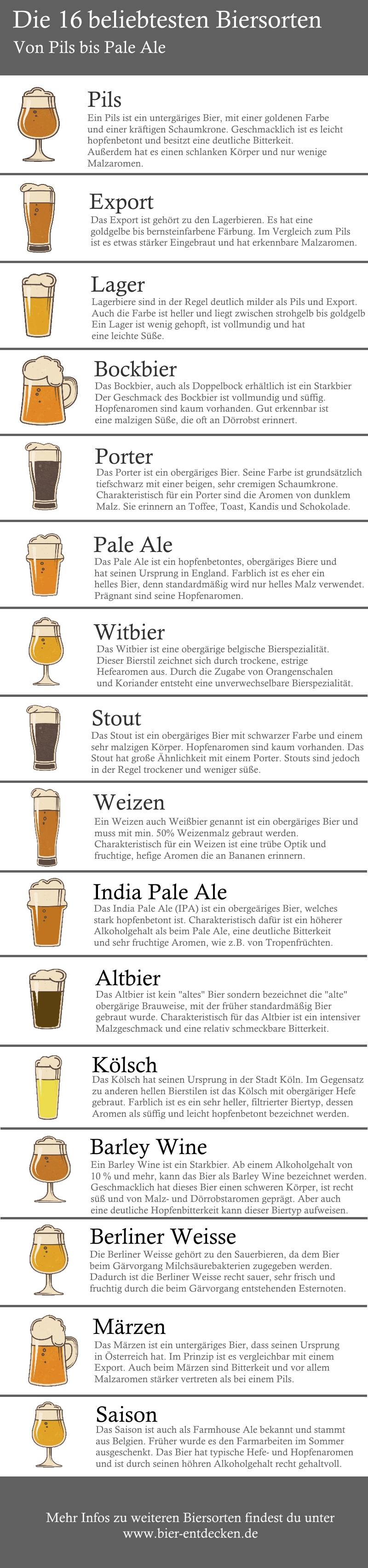 Bier-Leitfaden: die beliebtesten Biersorten
